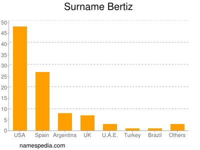 Surname Bertiz
