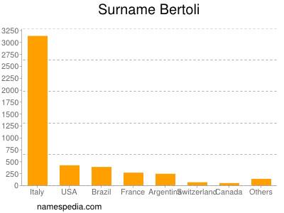Surname Bertoli