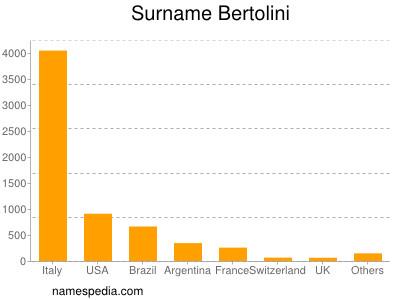 Surname Bertolini