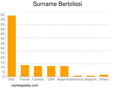 Surname Bertolissi