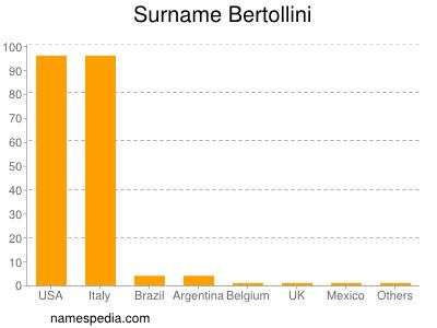 Surname Bertollini