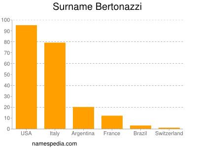 Surname Bertonazzi