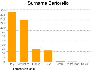 Surname Bertorello