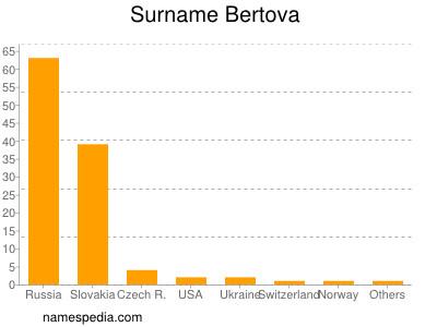 Surname Bertova