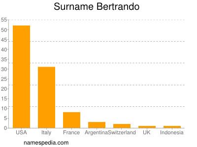 Surname Bertrando