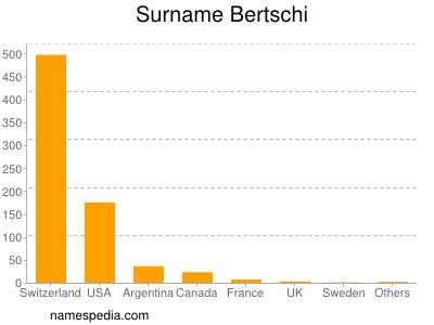 Surname Bertschi