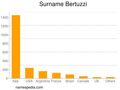 Surname Bertuzzi
