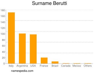 Surname Berutti