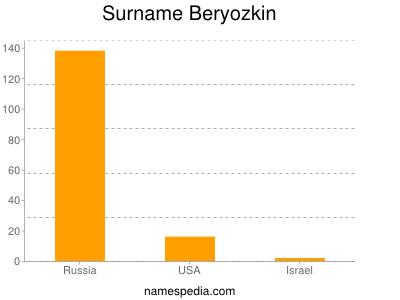 Surname Beryozkin