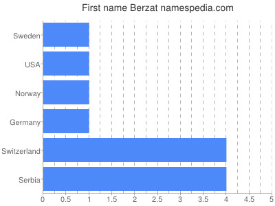 Given name Berzat