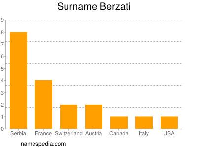 Surname Berzati