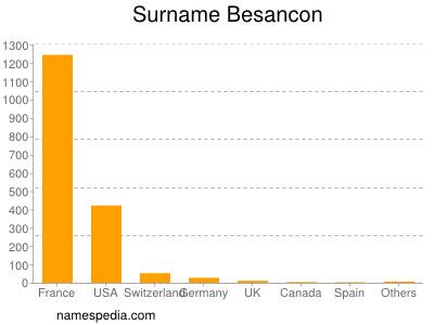 Surname Besancon