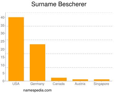 Surname Bescherer