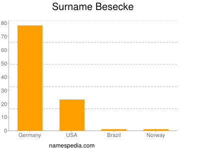 Surname Besecke