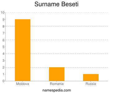 Surname Beseti