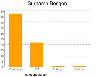 Surname Besgen