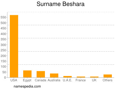 Surname Beshara