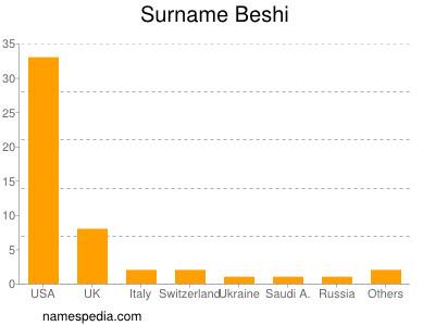 Surname Beshi
