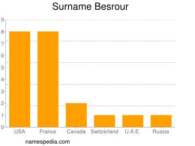 Surname Besrour