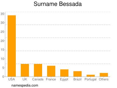 Surname Bessada