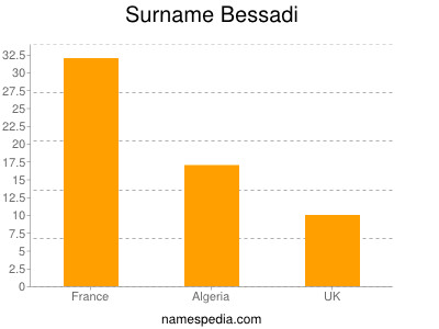 Surname Bessadi