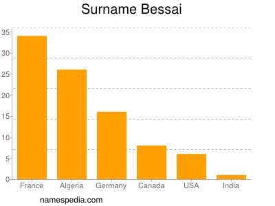 Surname Bessai