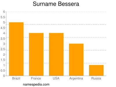Surname Bessera