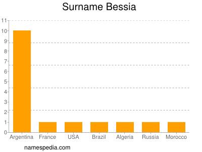 Surname Bessia