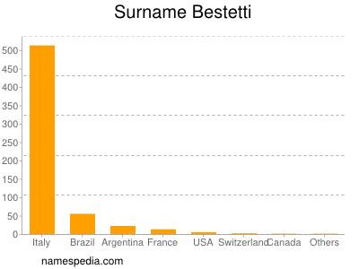 Surname Bestetti