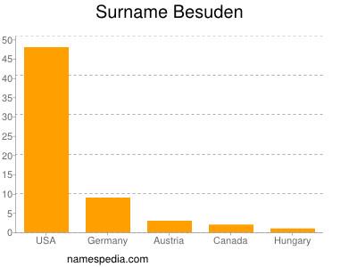 Surname Besuden