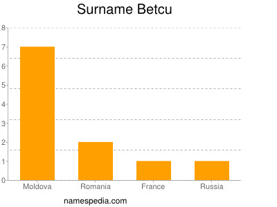 Surname Betcu