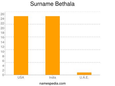 Surname Bethala