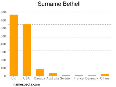 Surname Bethell