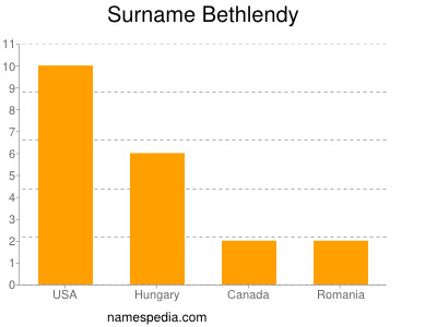 Surname Bethlendy