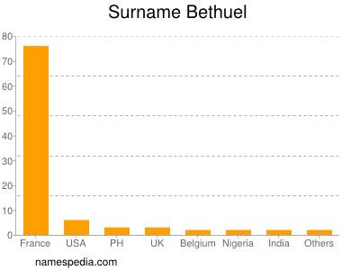 Surname Bethuel