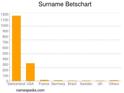 Surname Betschart