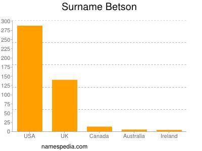 Surname Betson