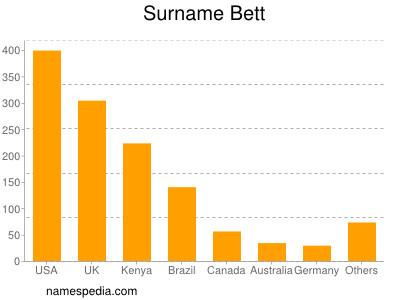 Surname Bett