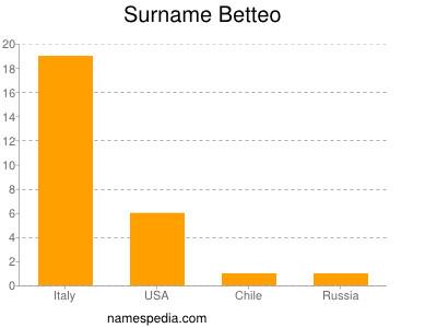 Surname Betteo