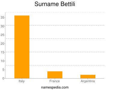Surname Bettili