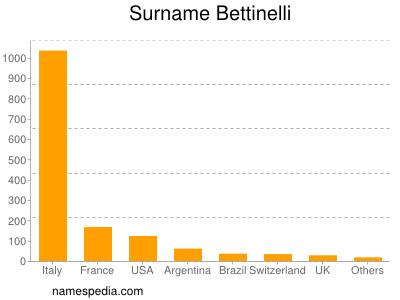 Surname Bettinelli