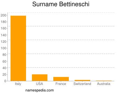 Surname Bettineschi