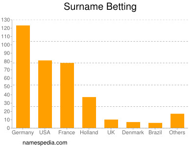 Surname Betting
