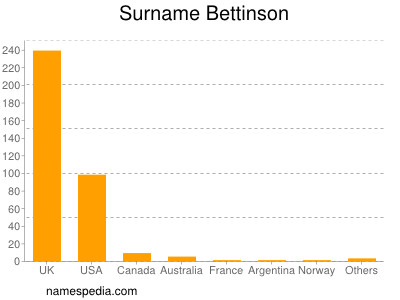 Surname Bettinson