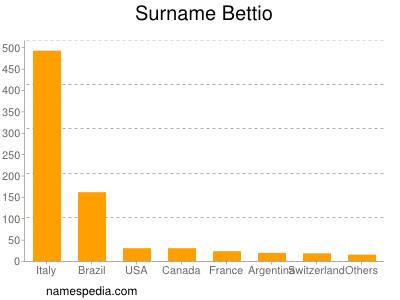 Surname Bettio