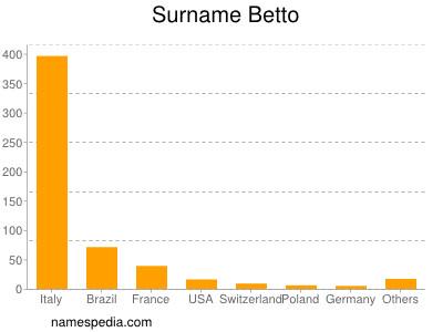 Surname Betto