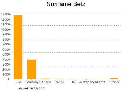 Surname Betz