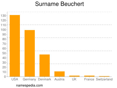 Surname Beuchert