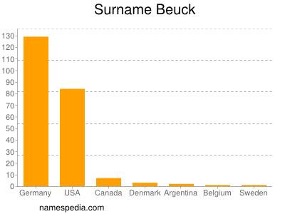 Surname Beuck