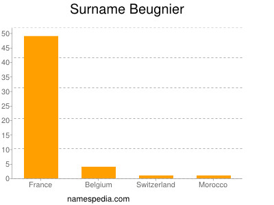 Surname Beugnier